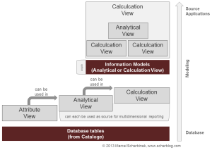 sap_advanced_hana_modeling_0