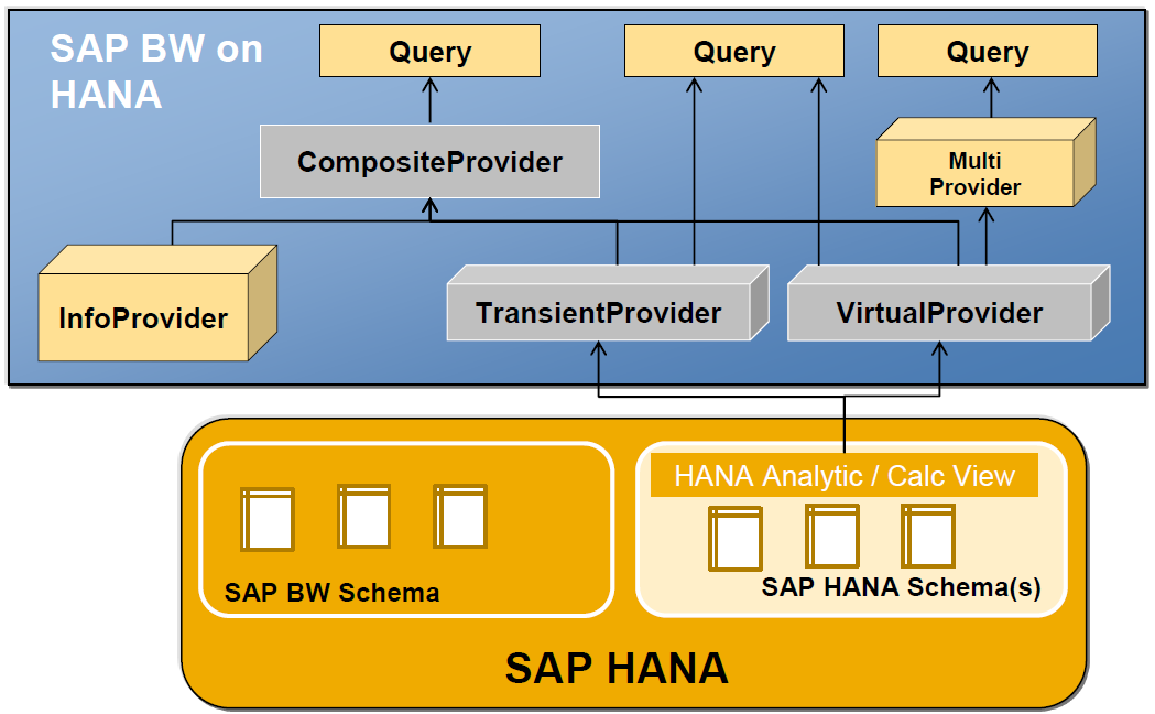 due to a complete calculation in memory retrieving the data from sap hana models will be always virtual