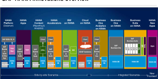 SAP HANA Side-by-Side Architektur