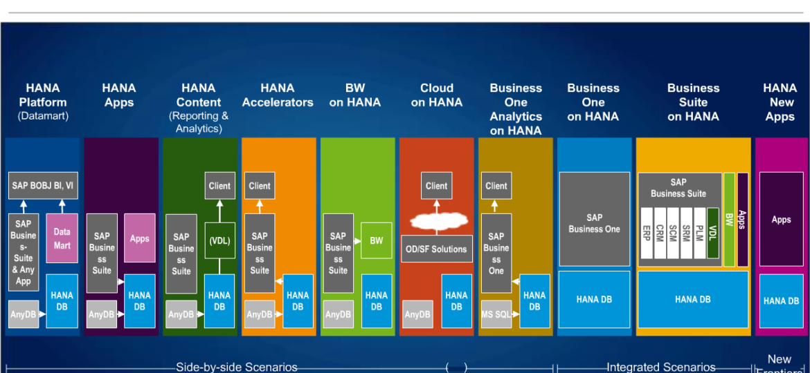 sap_hana_innovations_overview_201402