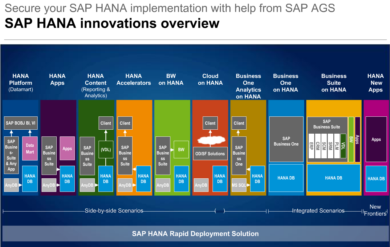sap_hana_innovations_overview_201402