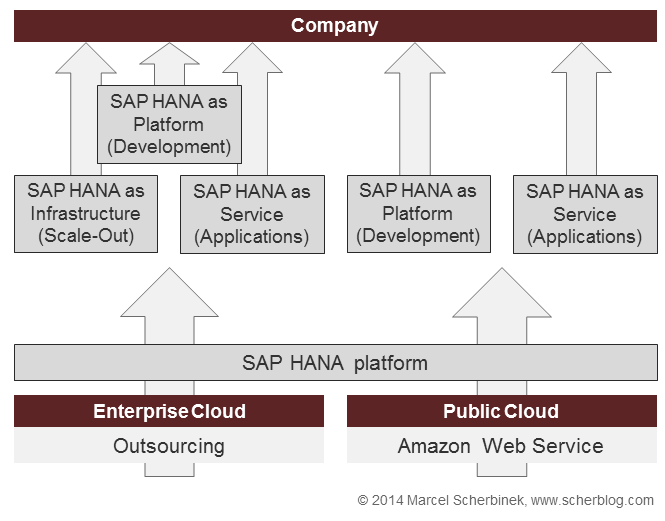 sap_cloud_overview