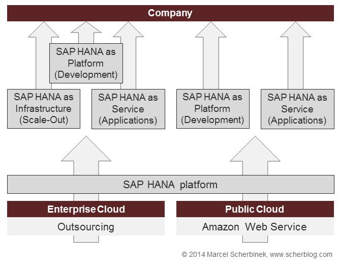 sap_cloud_overview