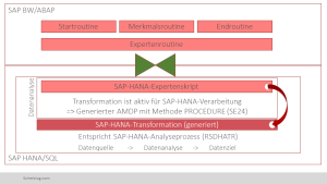 SAP BW on HANA 7.4: Übersicht der Transformationsroutinen